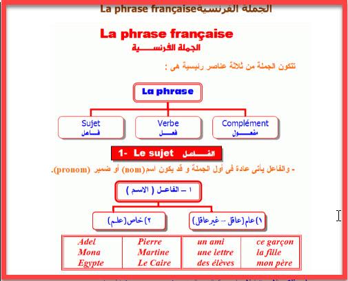 صور تعلم اللغة الفرنسية , طريقه تعلم اللغه الفرنسيه بسهوله