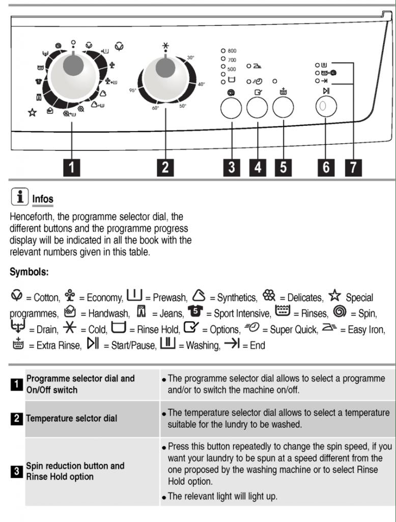 صورة ابسط واسهل شرح ممكن تلاقيه , معاني رموز الغسالة الاتوماتيك 3613